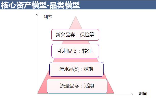 资产品类模型