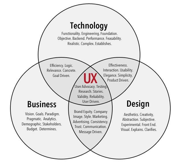 用户体验是商业,科技和设计的交集
