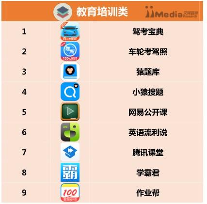 2016上半年度教育类app排行榜