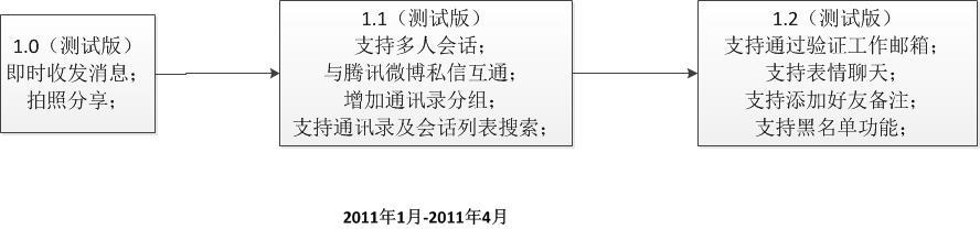 WeChat1.0