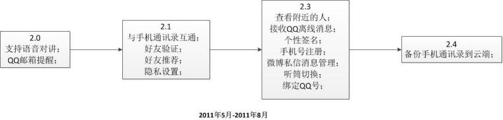 WeChat2.0
