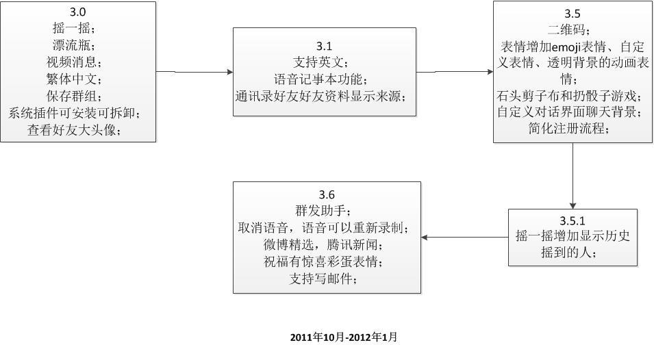 WeChat3.0