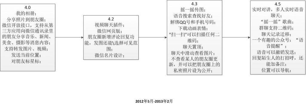 WeChat4.0