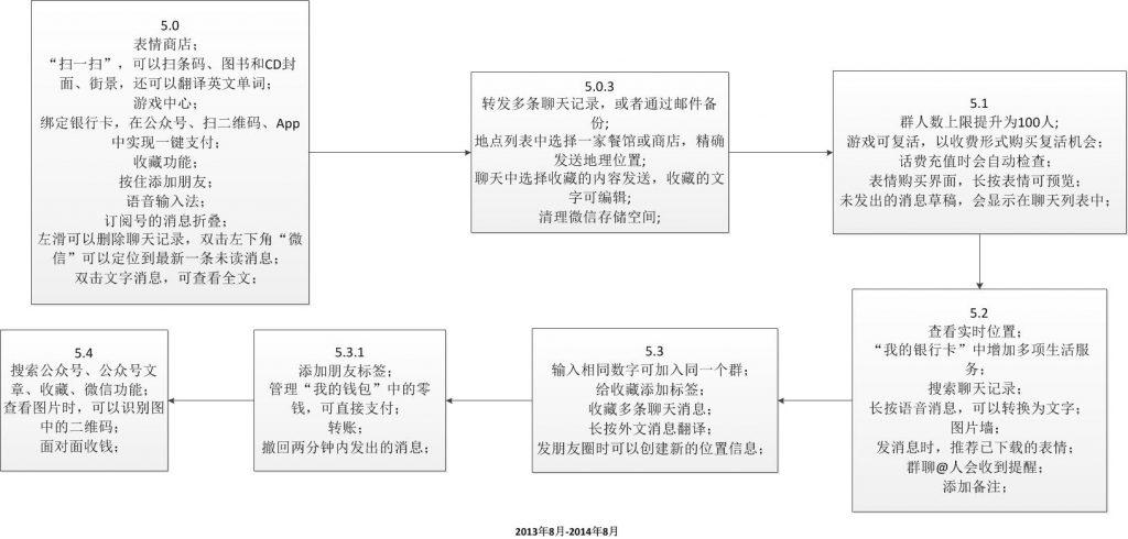 WeChat5.0