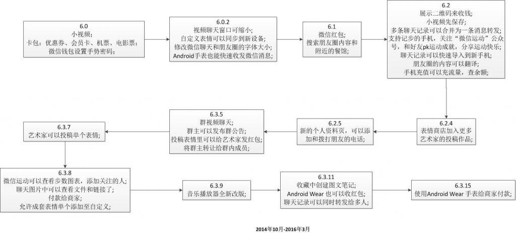 WeChat6.0