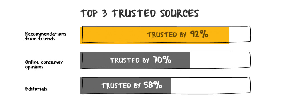 c2-1-consumers-trust-word-of-mouth@2x
