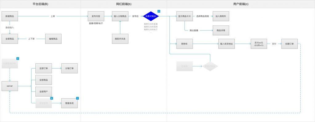 业务流程_案例_