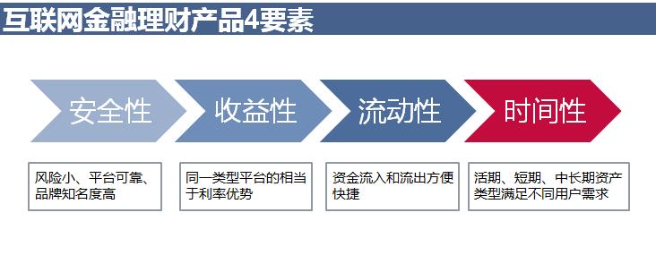 互联网金融4要素