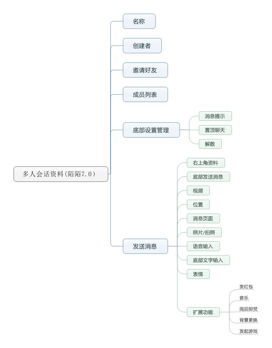 多人会话资料(陌陌7.0) (2)