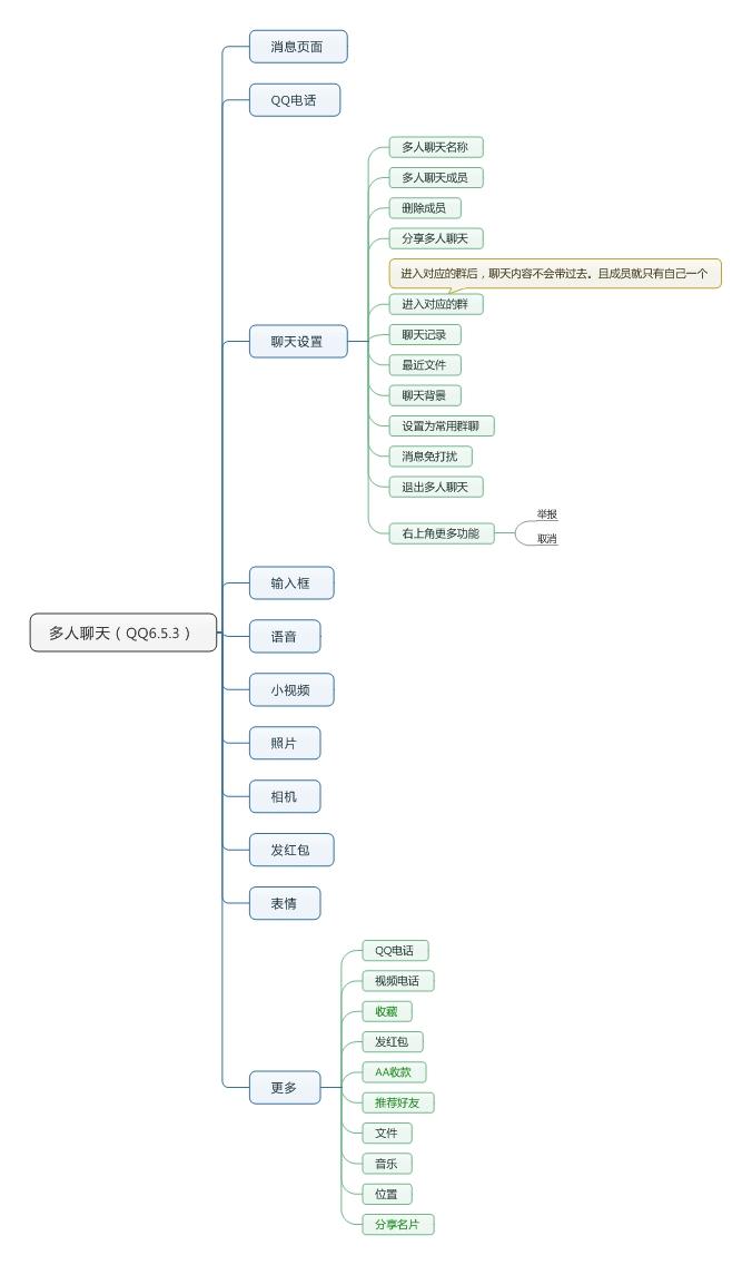 多人聊天(QQ6.5.3) (2)