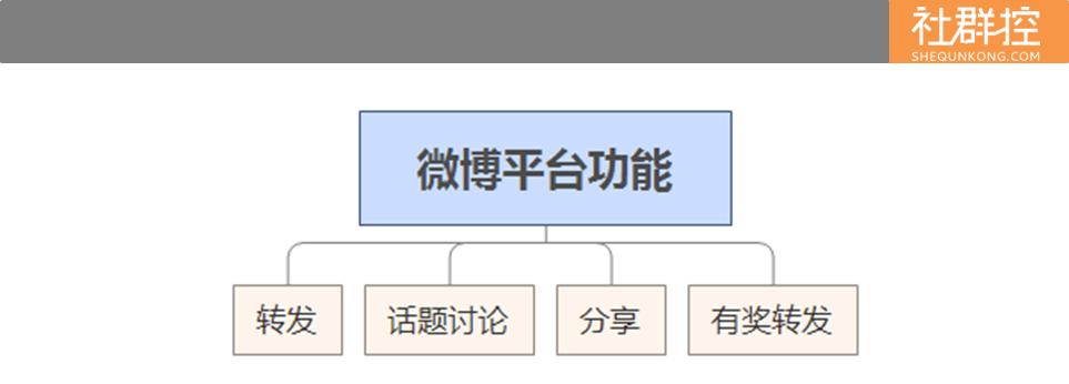 微博平台功能