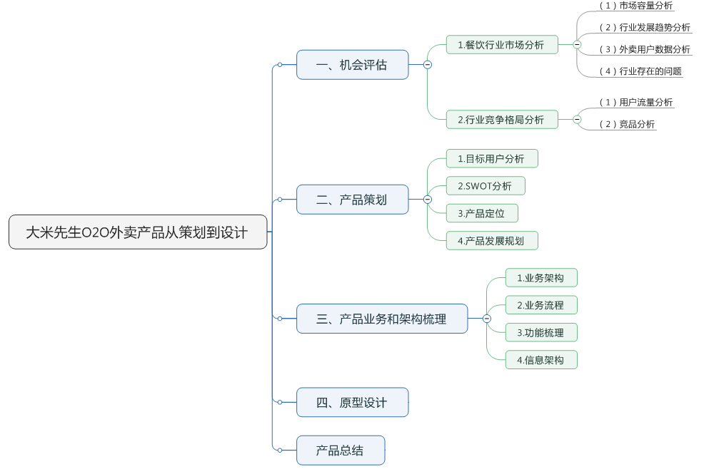 文章框架结构图
