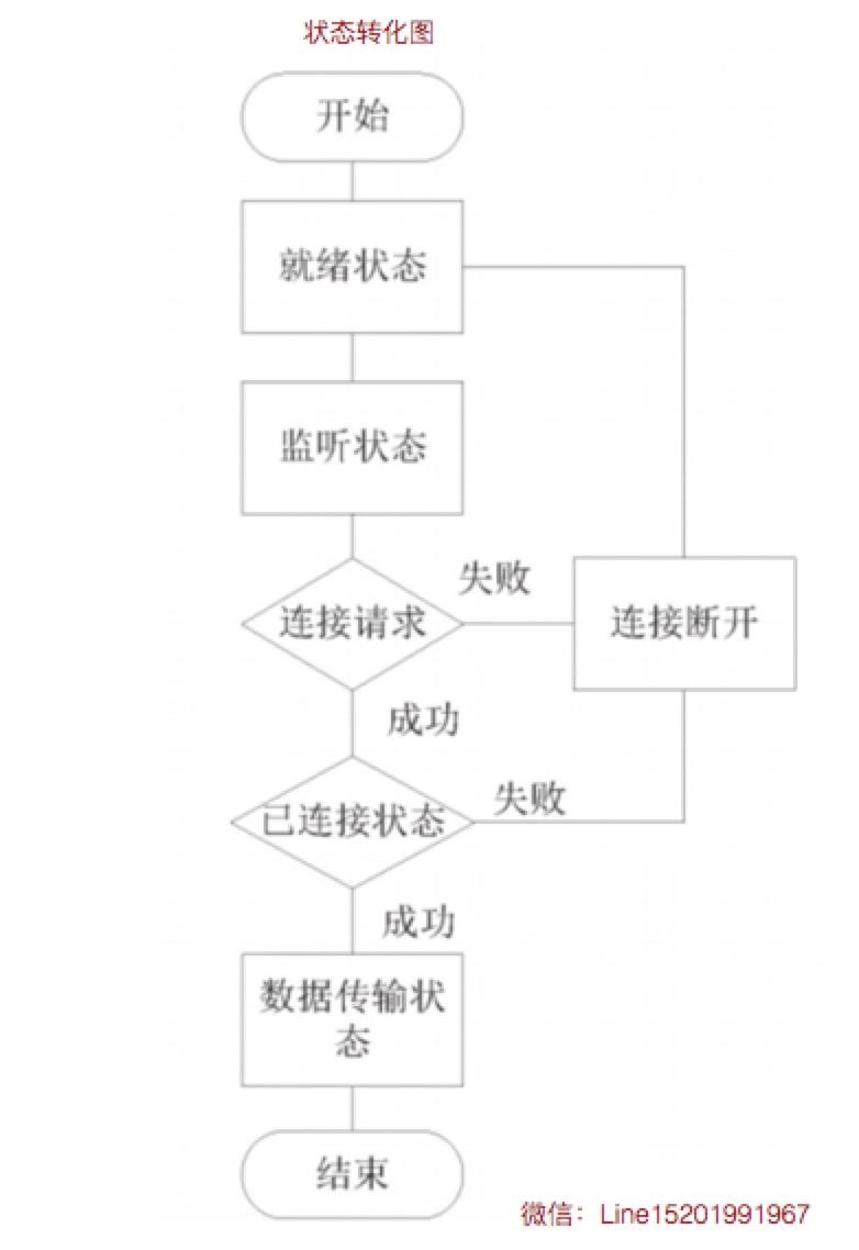 状态转化图