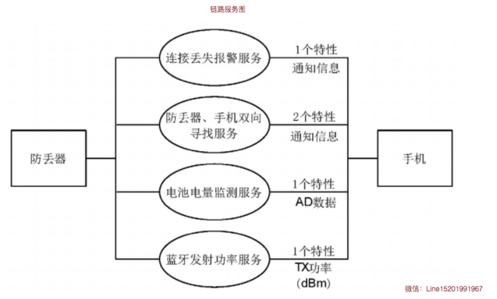 链路服务图