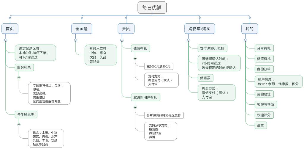 信息结构图 产品经理