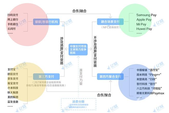 中国支付行业4大势力格局