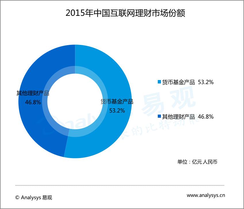 2015年中国互联网理财市场份额