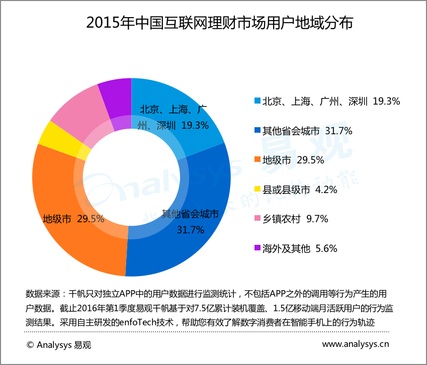 2015年中国互联网理财市场用户地域分布
