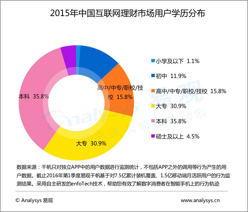 2015年中国互联网理财市场用户学历分布