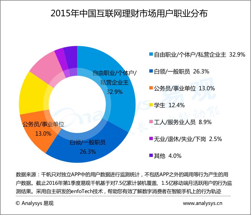 2015年中国互联网理财市场用户职业分布