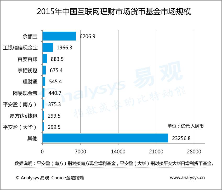 2015年中国互联网理财市场规模货币基金市场规模