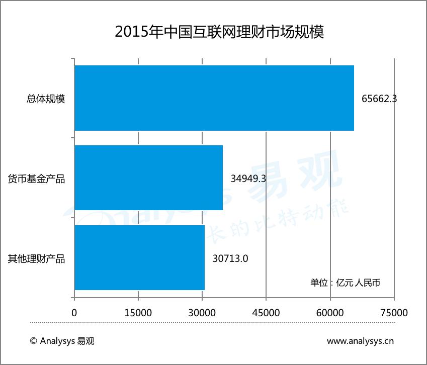 2015年中国互联网理财市场规模
