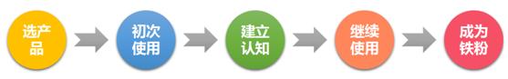 uxren-yc-product-psy-ixd-01