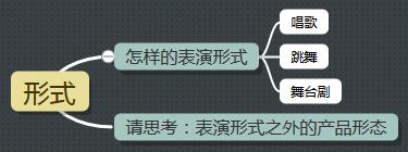 AKB48-形式