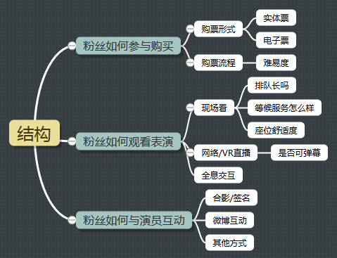 AKB48-结构