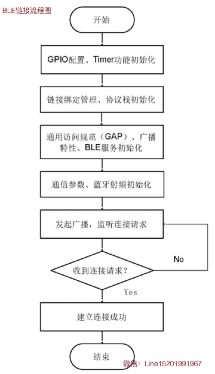 BLE链接流程图