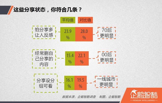 你真的懂中国网民吗?我们在社交分享时,遵循七个法则 | 企鹅智酷