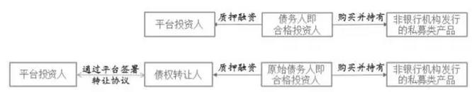 图1  质押融资模式的交易流程
