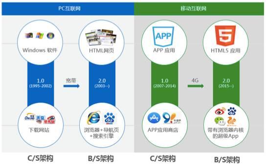 图:PC互联网和移动互联网的演进历史惊人的相似