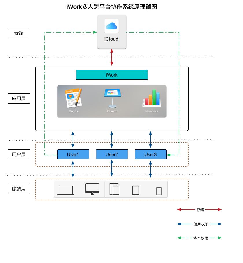 iWork多人跨平台协作系统原理简图