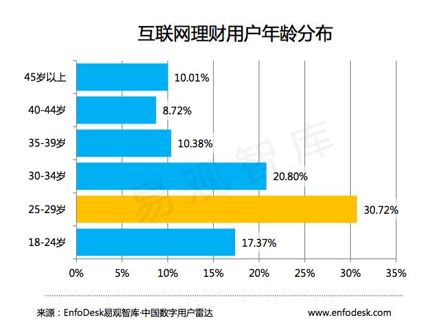 互联网理财用户年龄分布