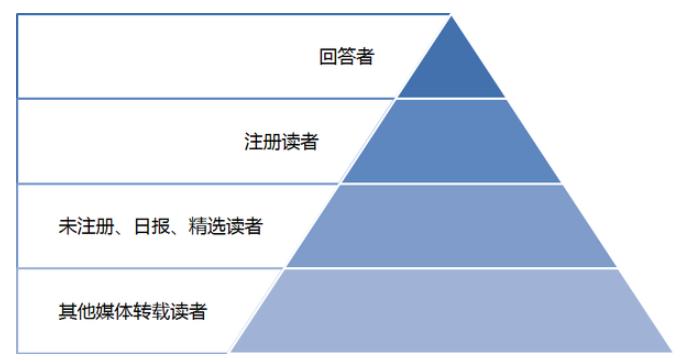 用户金字塔