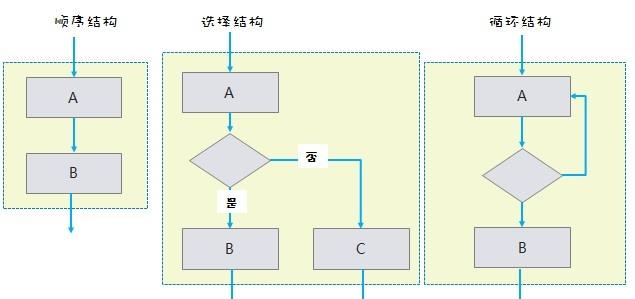 三种流程图结构