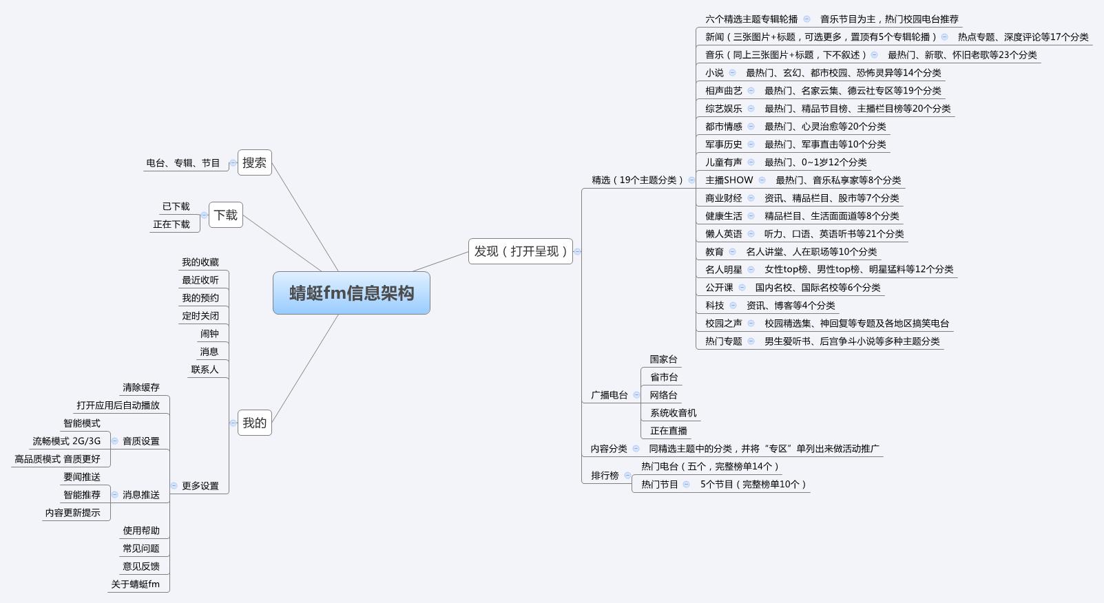 蜻蜓fm的信息架构