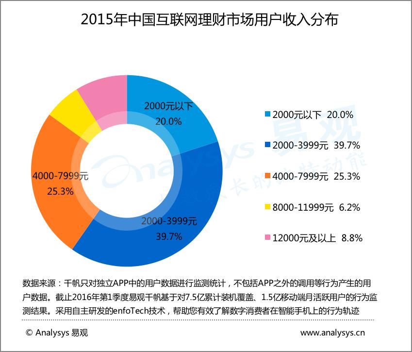 2015年中国互联网理财市场用户收入分布