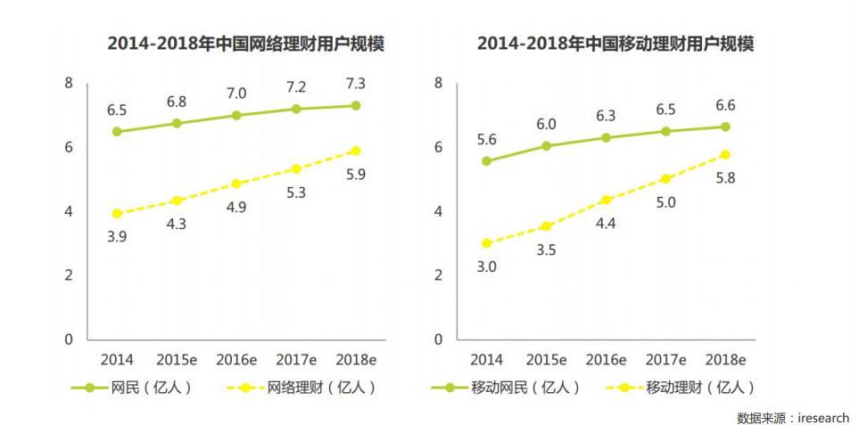 2014-2018中国网络理财用户规模