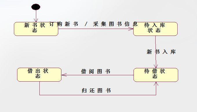 产品设计流程系列:业务流程和流程图介绍