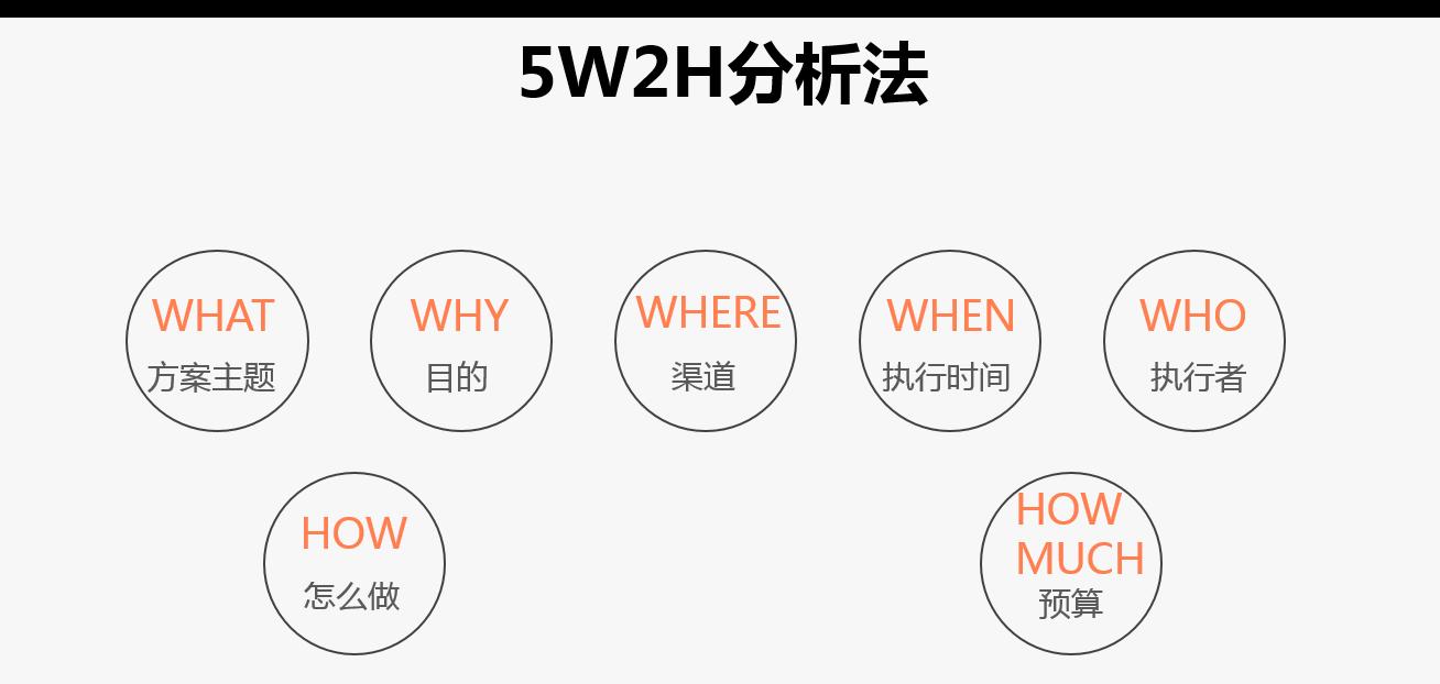 5W2H分析法