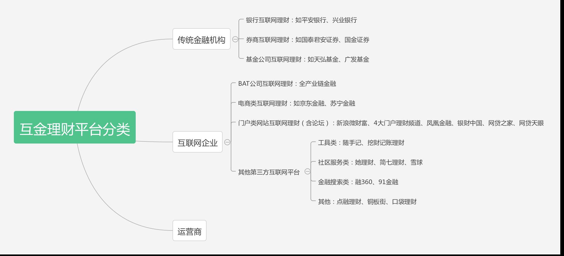 互金理财平台分类