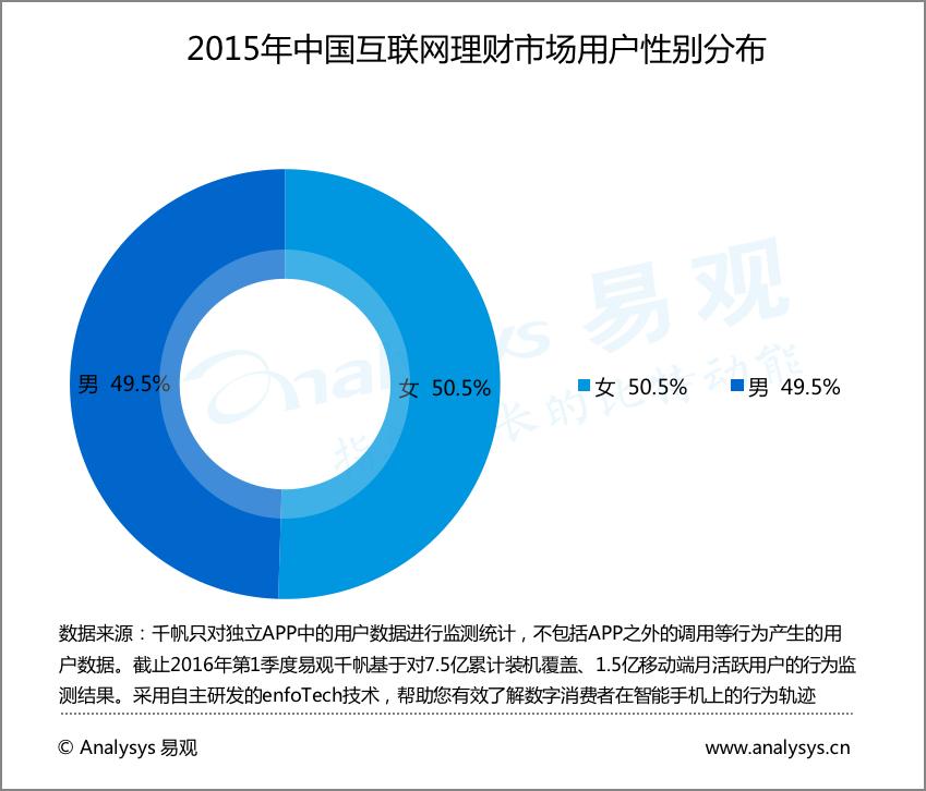 2015年中国互联网理财用户性别分布