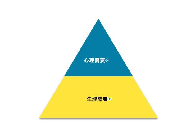 一个产品的认知框架:需求,产品和情感