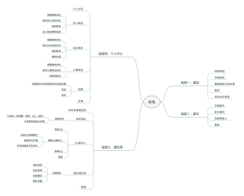 来电产品结构图