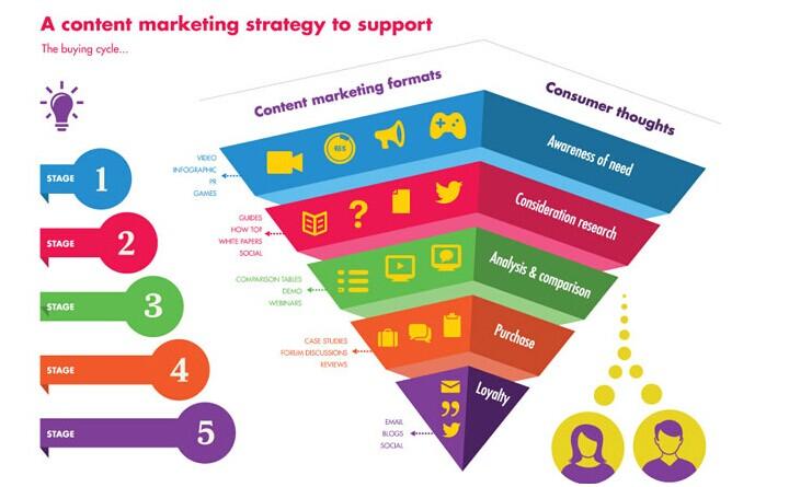 如何避免内容营销的九大误区? | 人人都是产品经理