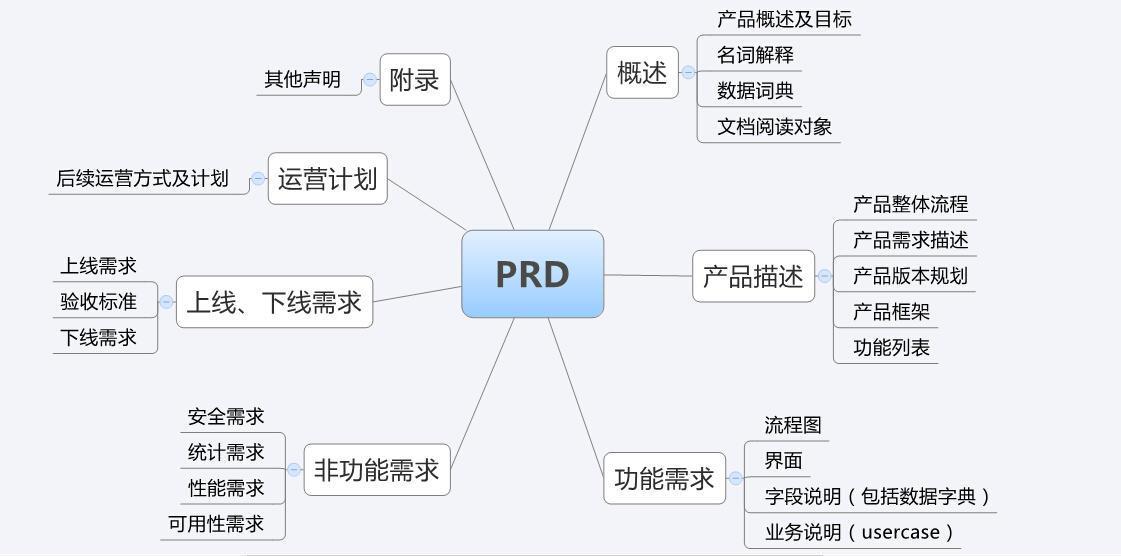 产品需求文档