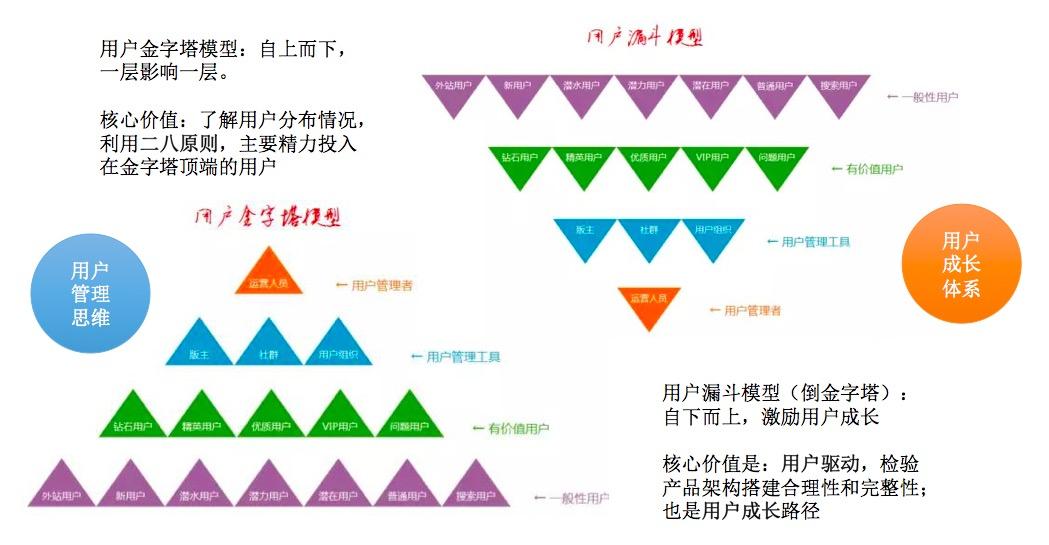 双层用户金字塔
