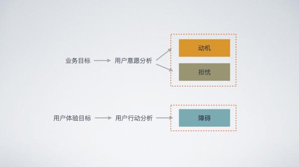 设计师做需求分析,如何避免这4个误区?